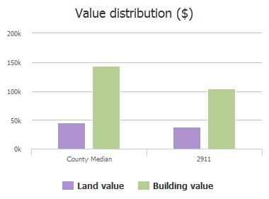 Value distribution ($) of Hawthorne Lane, McKinney, TX: 2911