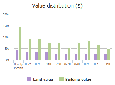 Value distribution ($) of Hickory Street, Frisco, TX: 8074, 8090, 8110, 8268, 8270, 8288, 8290, 8318, 8338, 8340