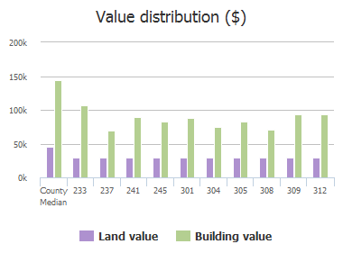 Value distribution ($) of Hilltop Drive, Anna, TX: 233, 237, 241, 245, 301, 304, 305, 308, 309, 312