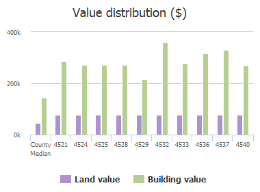 Value distribution ($) of Hitching Post Lane, Plano, TX: 4521, 4524, 4525, 4528, 4529, 4532, 4533, 4536, 4537, 4540