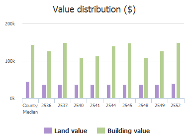 Value distribution ($) of Indian Hills Drive, Plano, TX: 2536, 2537, 2540, 2541, 2544, 2545, 2548, 2549, 2552