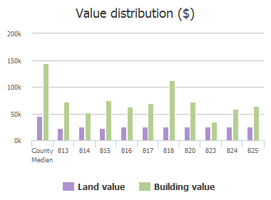 Value distribution ($) of Inwood Drive, McKinney, TX: 813, 814, 815, 816, 817, 818, 820, 823, 824, 825