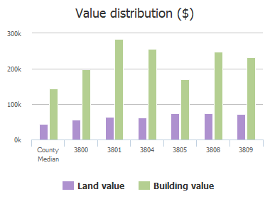 Value distribution ($) of Jamilia Court, Plano, TX: 3800, 3801, 3804, 3805, 3808, 3809