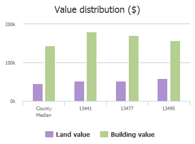 Value distribution ($) of Juneau Drive, Frisco, TX: 13441, 13477, 13495