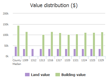 Value distribution ($) of Kesser Drive, Plano, TX: 1309, 1312, 1313, 1316, 1317, 1320, 1321, 1324, 1325, 1329