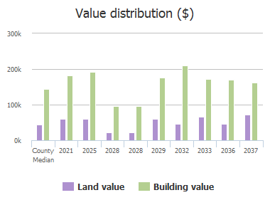 Value distribution ($) of Lambert Court, Plano, TX: 2021, 2025, 2028, 2028, 2029, 2032, 2033, 2036, 2037