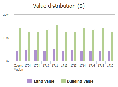 Value distribution ($) of Lancaster Gate, Allen, TX: 1704, 1708, 1710, 1711, 1712, 1713, 1714, 1716, 1718, 1720