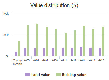 Value distribution ($) of Landlewood Court, Dallas, TX: 4403, 4404, 4407, 4408, 4411, 4412, 4416, 4419, 4420