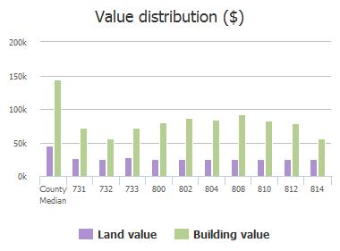 Value distribution ($) of Leading Lane, Allen, TX: 731, 732, 733, 800, 802, 804, 808, 810, 812, 814