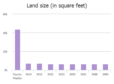 Land size (in square feet) of Lincoln Drive, Frisco, TX: 2800, 2802, 3414, 3415, 3432, 3433, 3450, 3451, 3468, 3469
