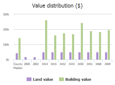 Value distribution ($) of Lincoln Drive, Frisco, TX: 2800, 2802, 3414, 3415, 3432, 3433, 3450, 3451, 3468, 3469
