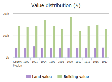 Value distribution ($) of Liverpool Drive, Plano, TX: 1900, 1901, 1904, 1905, 1908, 1909, 1912, 1913, 1916, 1917
