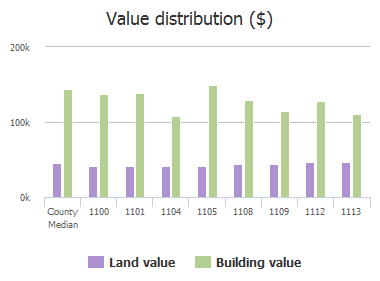 Value distribution ($) of Longworth Drive, Plano, TX: 1100, 1101, 1104, 1105, 1108, 1109, 1112, 1113
