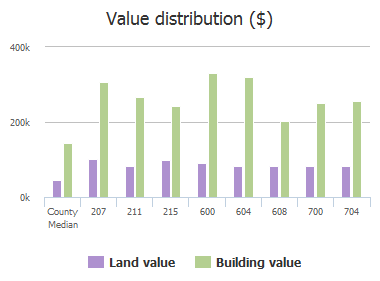 Value distribution ($) of Mallard Lakes Drive, McKinney, TX: 207, 211, 215, 600, 604, 608, 700, 704