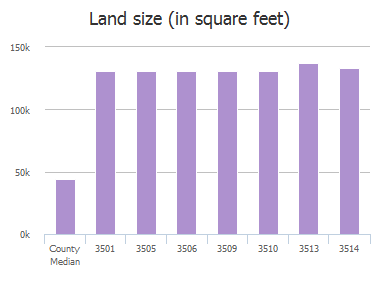 Land size (in square feet) of Mallard Lane, Celina, TX: 3501, 3505, 3506, 3509, 3510, 3513, 3514