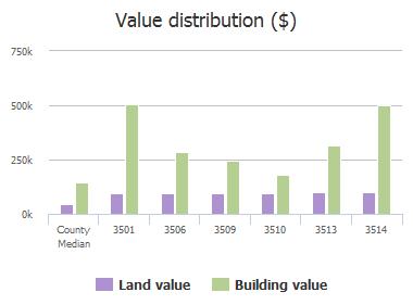 Value distribution ($) of Mallard Lane, Celina, TX: 3501, 3505, 3506, 3509, 3510, 3513, 3514