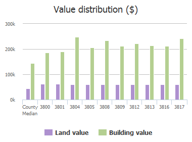 Value distribution ($) of Manchester Circle, Plano, TX: 3800, 3801, 3804, 3805, 3808, 3809, 3812, 3813, 3816, 3817