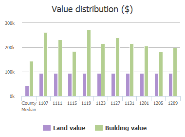 Value distribution ($) of Mandeville Drive, Murphy, TX: 1107, 1111, 1115, 1119, 1123, 1127, 1131, 1201, 1205, 1209