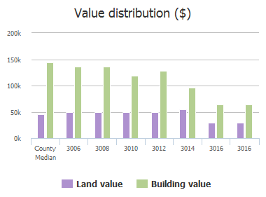 Value distribution ($) of Maple Lane, Melissa, TX: 3006, 3008, 3010, 3012, 3014, 3016, 3016