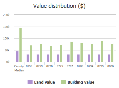 Value distribution ($) of Marilyn Drive, Frisco, TX: 8758, 8758, 8759, 8770, 8775, 8782, 8785, 8794, 8795, 8800