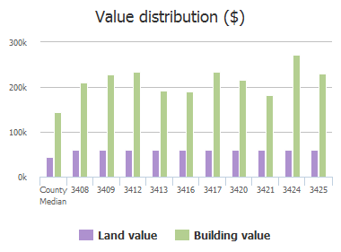 Value distribution ($) of Mason Drive, Plano, TX: 3408, 3409, 3412, 3413, 3416, 3417, 3420, 3421, 3424, 3425