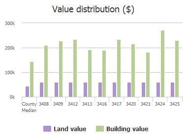 Value distribution ($) of Mason Drive, Plano, TX: 3408, 3409, 3412, 3413, 3416, 3417, 3420, 3421, 3424, 3425