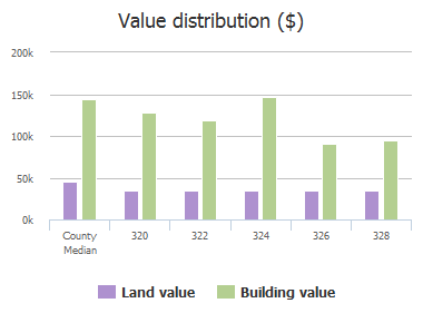 Value distribution ($) of Mesa Verde Way, Wylie, TX: 320, 322, 324, 326, 328