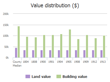 Value distribution ($) of Moore Drive, Plano, TX: 1804, 1808, 1900, 1901, 1904, 1905, 1908, 1909, 1912, 1913