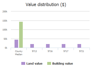 Value distribution ($) of Mulligan Drive, McKinney, TX: 9713, 9716, 9717, 9721