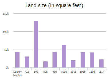 Land size (in square feet) of N Powell Parkway, Anna, TX: 725, 802, 805, 910, 1010, 1018, 1019, 1108, 1114, 1206