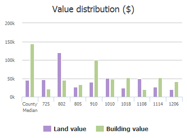 Value distribution ($) of N Powell Parkway, Anna, TX: 725, 802, 805, 910, 1010, 1018, 1019, 1108, 1114, 1206