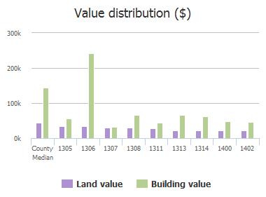 Value distribution ($) of N Waddill Street, McKinney, TX: 1305, 1306, 1306, 1307, 1308, 1311, 1313, 1314, 1400, 1402