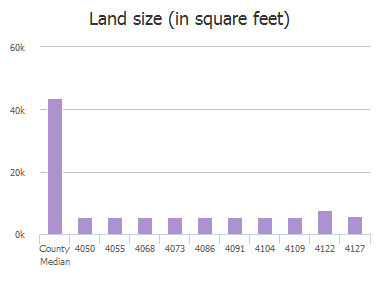 Land size (in square feet) of Navarro Way, Frisco, TX: 4050, 4055, 4068, 4073, 4086, 4091, 4104, 4109, 4122, 4127