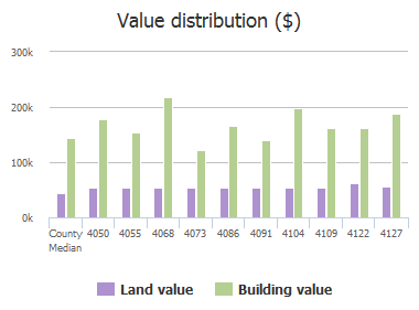 Value distribution ($) of Navarro Way, Frisco, TX: 4050, 4055, 4068, 4073, 4086, 4091, 4104, 4109, 4122, 4127