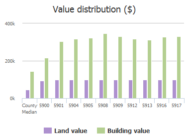 Value distribution ($) of New Haven Drive, Plano, TX: 5900, 5901, 5904, 5905, 5908, 5909, 5912, 5913, 5916, 5917