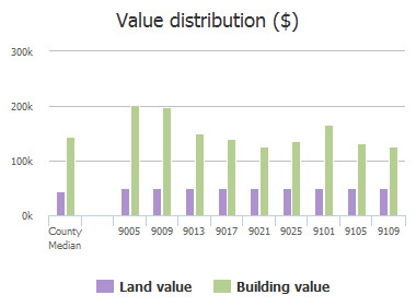 Value distribution ($) of Norman Drive, Plano, TX: 9005, 9009, 9013, 9017, 9021, 9025, 9101, 9105, 9109