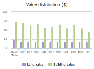 Value distribution ($) of Northcrest Drive, Plano, TX: 1809, 1812, 1813, 1816, 1817, 1820, 1821, 1900, 1901, 1904