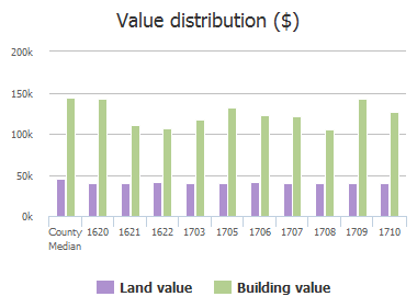 Value distribution ($) of Oak Brook Lane, Allen, TX: 1620, 1621, 1622, 1703, 1705, 1706, 1707, 1708, 1709, 1710