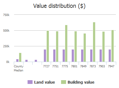 Value distribution ($) of Oak Point Drive, Frisco, TX: 7727, 7751, 7775, 7801, 7849, 7873, 7903, 7947