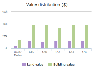 Value distribution ($) of Old Course Drive, Plano, TX: 1705, 1708, 1709, 1713, 1717