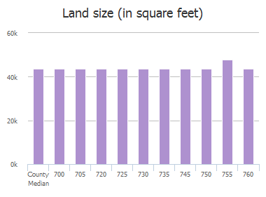 Land size (in square feet) of Overland Drive, McKinney, TX: 700, 705, 720, 725, 730, 735, 745, 750, 755, 760