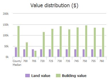 Value distribution ($) of Overland Drive, McKinney, TX: 700, 705, 720, 725, 730, 735, 745, 750, 755, 760