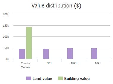 Value distribution ($) of Packsaddle Trail, Prosper, TX: 961, 1021, 1041