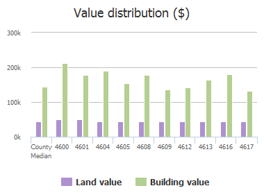 Value distribution ($) of Parnell Lane, Plano, TX: 4600, 4601, 4604, 4605, 4608, 4609, 4612, 4613, 4616, 4617