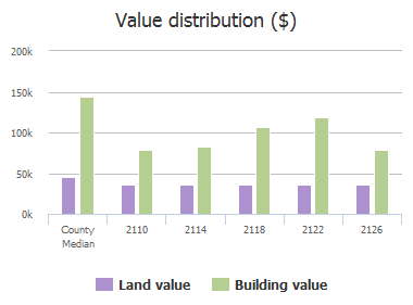 Value distribution ($) of Penton Linns Drive, Anna, TX: 2110, 2114, 2118, 2122, 2126