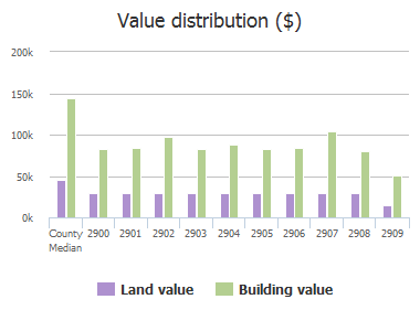 Value distribution ($) of Peppertree Place, Plano, TX: 2900, 2901, 2902, 2903, 2904, 2905, 2906, 2907, 2908, 2909