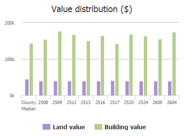 Value distribution ($) of Piedra Drive, Plano, TX: 2508, 2509, 2512, 2513, 2516, 2517, 2520, 2524, 2600, 2604