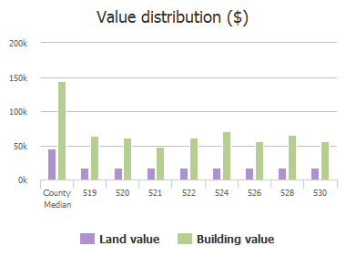 Value distribution ($) of Post Oak Drive, Allen, TX: 519, 520, 521, 522, 523, 524, 526, 528, 530