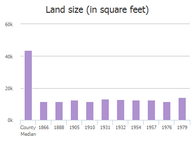 Land size (in square feet) of Prairie Creek Trail, Frisco, TX: 1866, 1888, 1905, 1910, 1931, 1932, 1954, 1957, 1976, 1979