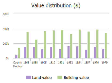 Value distribution ($) of Prairie Creek Trail, Frisco, TX: 1866, 1888, 1905, 1910, 1931, 1932, 1954, 1957, 1976, 1979